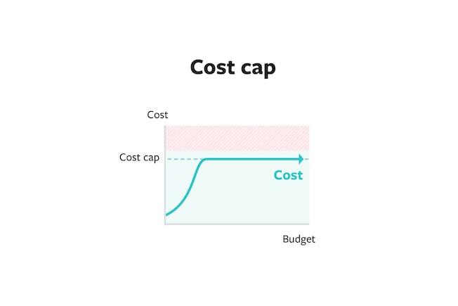 Estratégias de Licitação Facebook Ads: Cost Cap