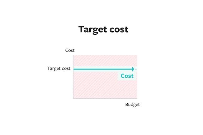 Estratégias de Licitação Facebook Ads: Target Cost