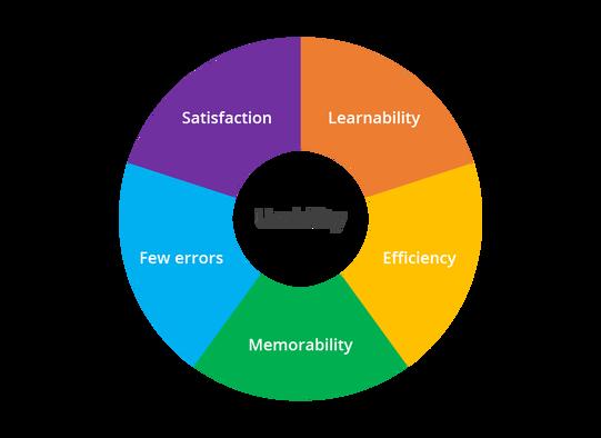 Usabilidade - Experiência do Utilizador (UX)