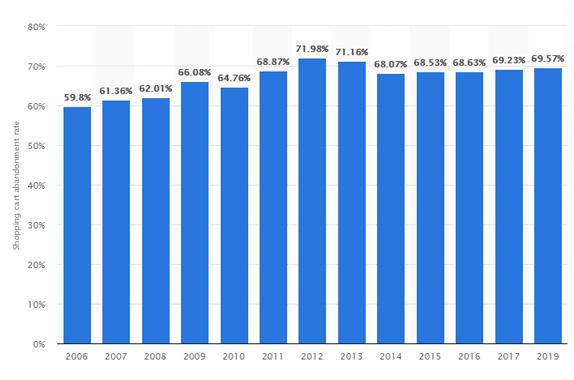 Taxa de Abandono do Carrinho - Estatística